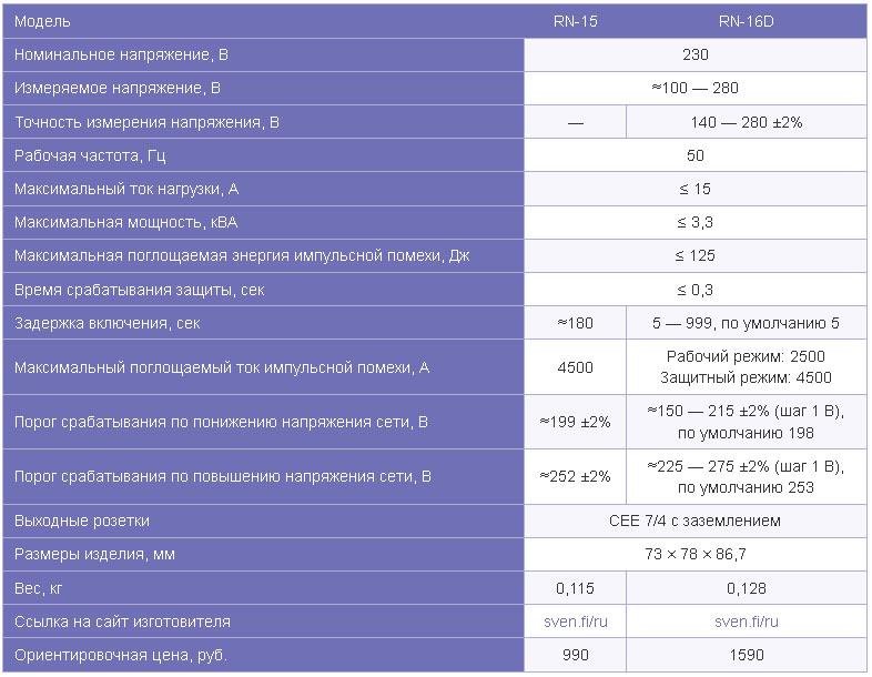 Реле напряжения SVEN RN-15 и RN-16D
